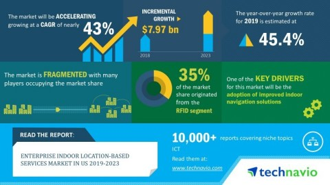 Technavio predicts the enterprise indoor location-based services market in the US to grow at a CAGR of approximately 43% by 2023. (Graphic: Business Wire)