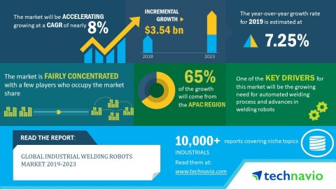 Technavio predicts the global industrial welding robots market size to grow by USD 3.54 billion during 2019-2023, at a CAGR of nearly 8%. (Graphic: Business Wire)