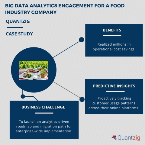 Big data analytics engagement for a food industry company. (Graphic: Business Wire)