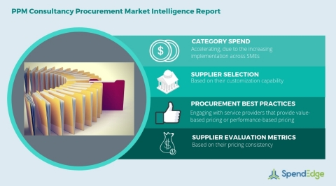 Global PPM Consultancy Category - Procurement Market Intelligence Report. (Graphic: Business Wire)