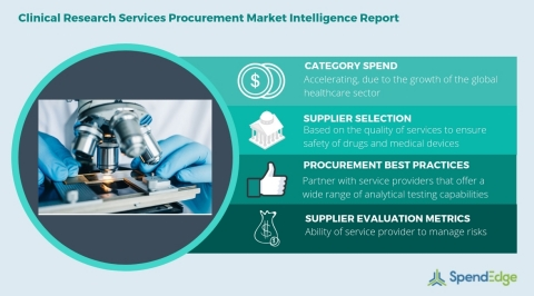 Global Clinical Research Services Category - Procurement Market Intelligence Report. (Graphic: Business Wire)