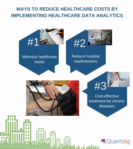 Ways to reduce healthcare costs by implementing healthcare data analytics. (Graphic: Business Wire)