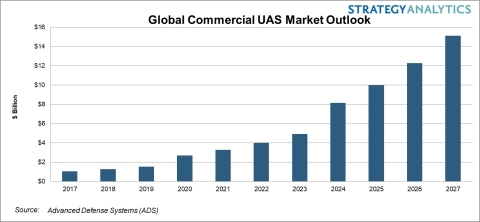 Commercial UAS Market Outlook (Graphic: Business Wire)