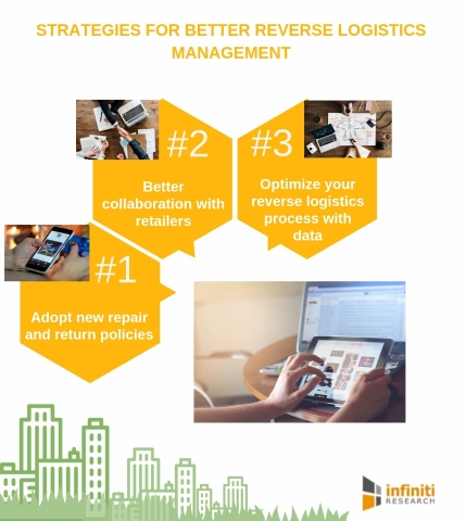 Strategies for better reverse logistics management. (Graphic: Business Wire)