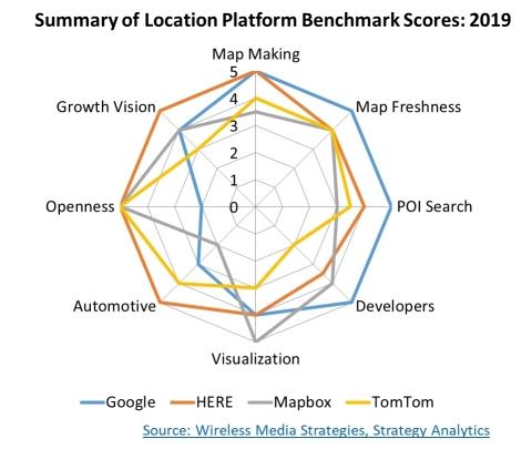 Summary of Location Platform Benchmarking Scores: 2019