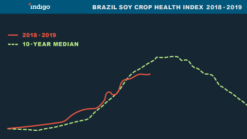 Brazil Soy Crop Health Index 2018 - 2019 (Graphic: Business Wire)