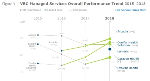 Figure 2: Value Based Care Managed Services Overall Performance Trend, 2015-2018, fully rated and limited data full-service vendors. Data from Figure 3 on Page 5 of Value Based Care Managed Services, 2018. (Graphic: Business Wire)
