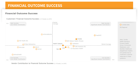 Figure 1: Financial Outcome Success, fully-rated vendors and vendors with limited data. Data from Fi ...