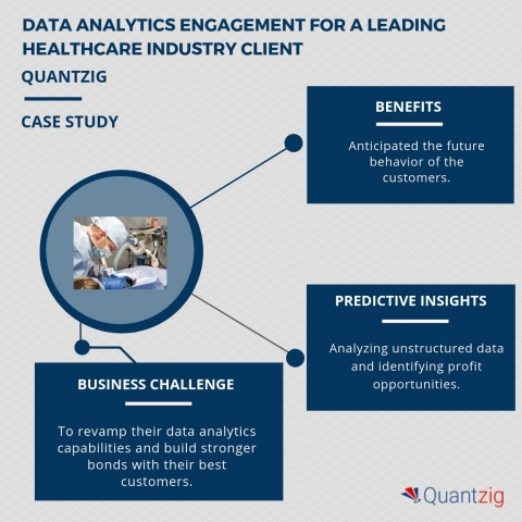 Data analytics engagement for a leading healthcare industry client. (Graphic: Business Wire)