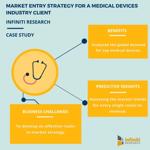 Market entry strategy for a medical devices industry client. (Graphic: Business Wire)