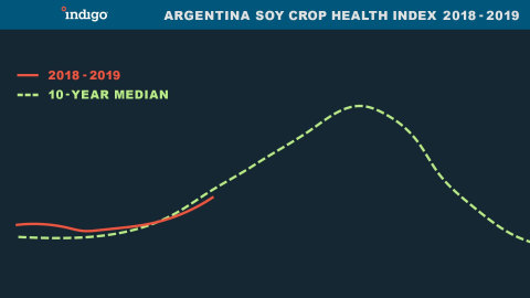 Argentina Soy Crop Health Index 2018 - 2019 (Graphic: Business Wire)