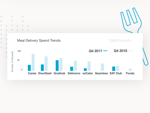 Meal delivery is among the fastest-growing business expenses, with an average growth rate of 150% for the top ten companies.(Graphic: Business Wire)