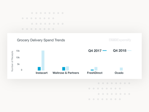 Expensify Releases Analysis of Top Trends and Emerging Patterns in