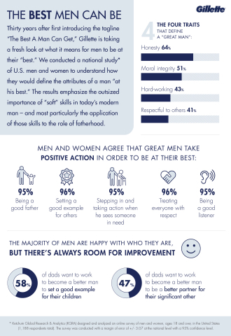 "Thirty years after first introducing the tagline ""The Best A Man Can Get,"" Gillette is taking a fresh look at what it means for men to be at their ""best."" (Graphic: Gillette)"
