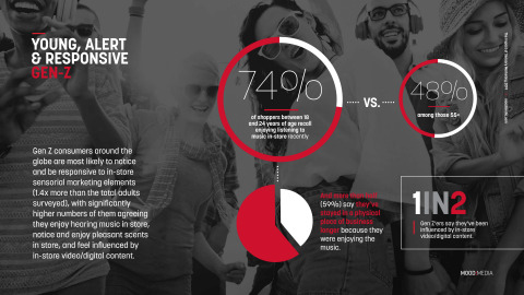 "Screenshot of Gen Z consumer findings from Mood Media's new global study, ""Elevating the Customer Experience: The Impact of Sensory Marketing"" (Graphic: Business Wire)"