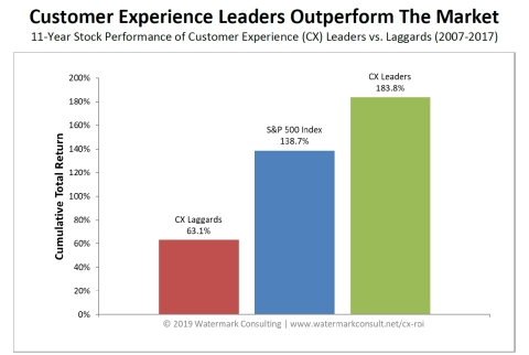 Watermark Consulting study finds customer experience leading firms outperform laggards by a nearly 3-to-1 margin in shareholder return. (Graphic: Business Wire)