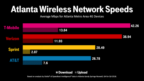 T-Mobile Boosts Capacity for Atlanta's Fastest LTE Network Up To 8x Ahead of the Super Bowl (Graphic: Business Wire)