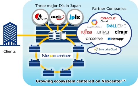 Expanding Interconnection (Graphic: Business Wire)