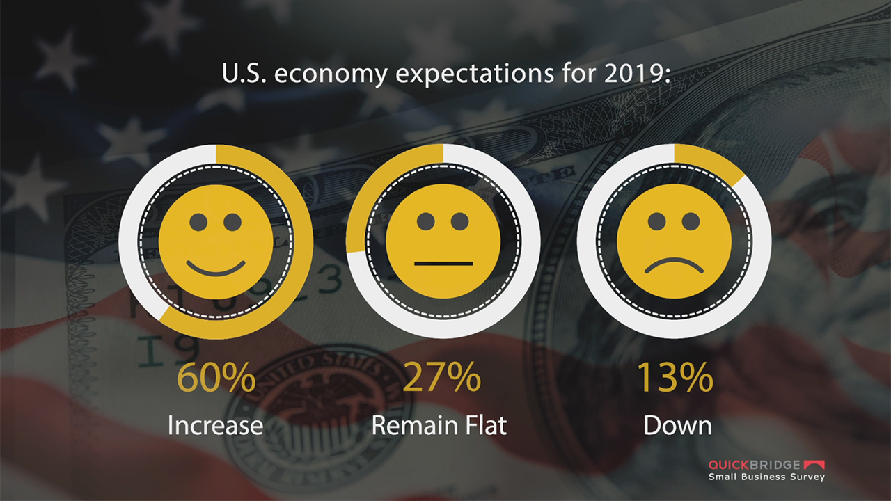 A survey by QuickBridge, a privately-held, leading financial services firm offering small business loans to businesses nationwide, states that 83 percent of small business owners expect their business sales to increase over the next year. The Q4 survey data assessed small business owners' expectations for business growth and the U.S. economy in 2019. Also highlighted was praise for online lenders: 54 percent of respondents believe online lenders make it fairly easy to secure funding when compared to traditional lenders, with 22 percent stating very easy, and 24 percent difficult. Expansion was cited as a key reason for seeking financing.