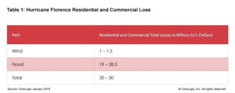 Table 1: Hurricane Florence Residential and Commercial Loss (CoreLogic data) (Graphic: Business Wire)