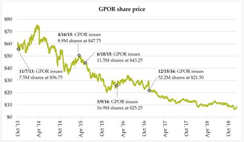 GPOR share price (Graphic: Business Wire)