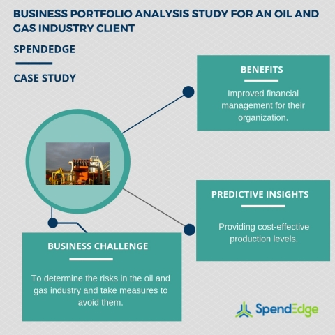 Business portfolio analysis study for an oil and gas industry client. (Graphic: Business Wire)