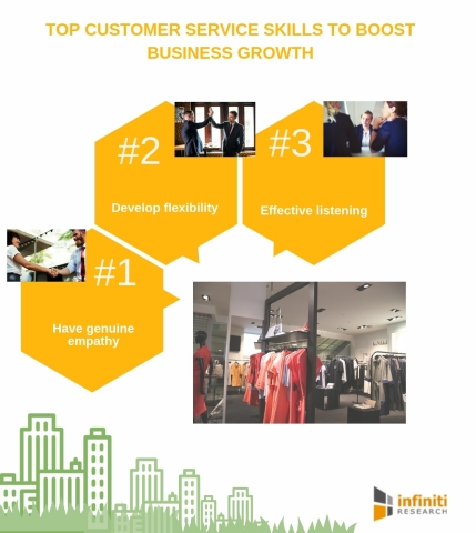 Top customer service skills to boost business growth (Graphic: Business Wire)