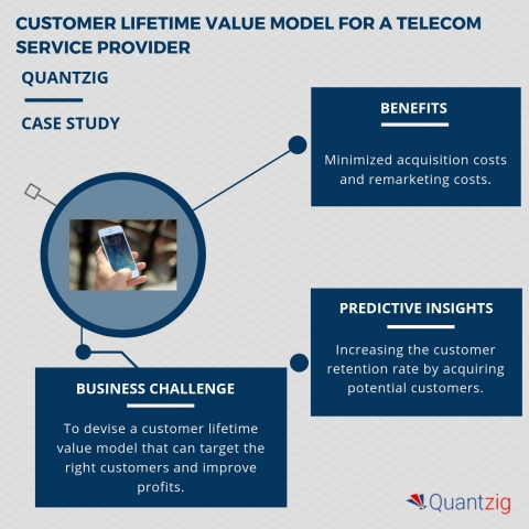 Customer lifetime value model for a telecom service provider. (Graphic: Business Wire)