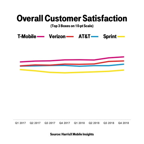 T-Mobile Customers Happiest in Wireless (Probably Because They Have the Fastest LTE) (Graphic: Business Wire)