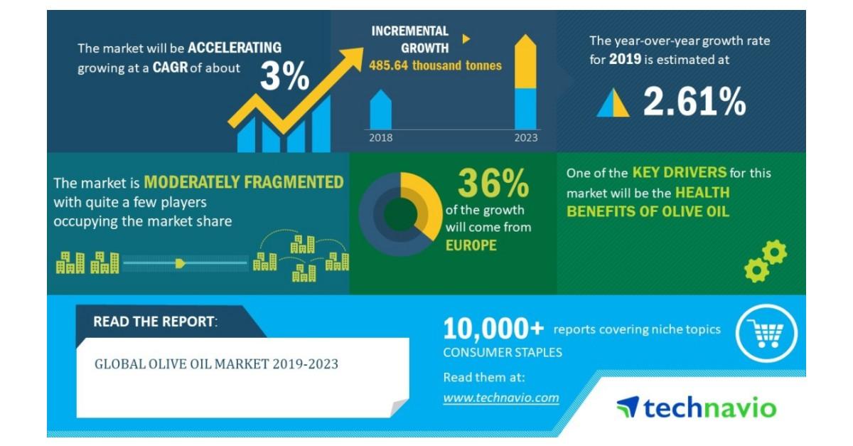 Global Olive Oil Market 2019-2023  Expanding Production