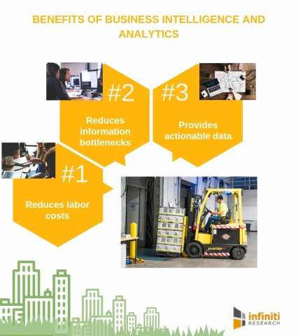Benefits of business intelligence and analytics. (Graphic: Business Wire)