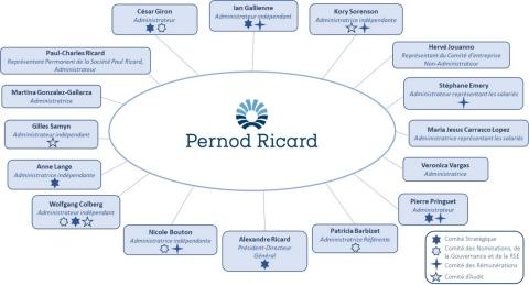 LE CONSEIL D'ADMINISTRATION DE PERNOD RICARD