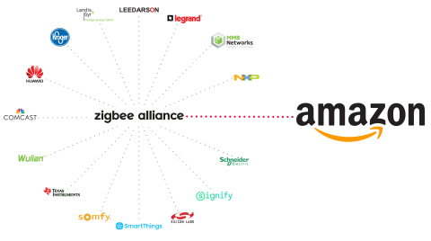 Amazon Joins Zigbee Alliance Board of Directors (Graphic: Business Wire)