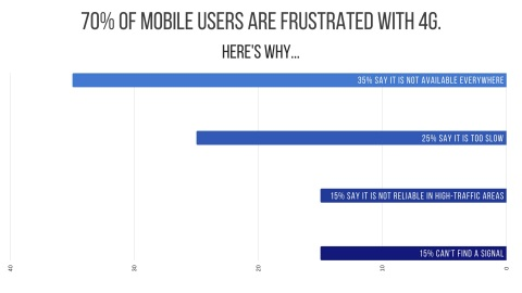 70% of mobile users are frustrated with 4G (Graphic: Business Wire)