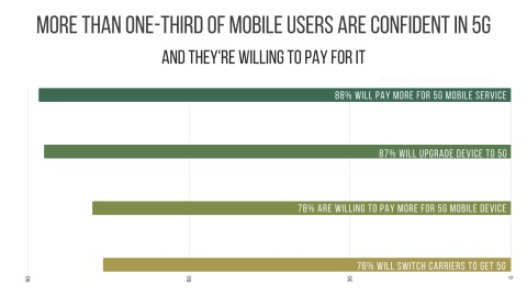 More than one-third of mobile users are confident in 5G (Graphic: Business Wire)
