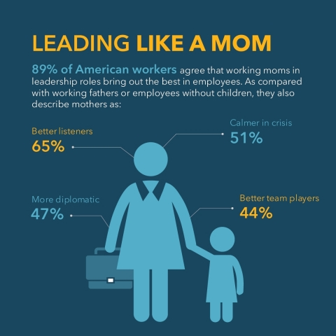 Modern Family Index Shows Real Motherhood Penalty in American Workplace (Graphic: Business Wire)