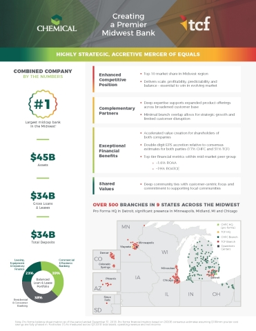 Fact Sheet - Chemical and TCF Announce Merger of Equals, Creating a Premier Midwest Bank (Graphic: Business wire)