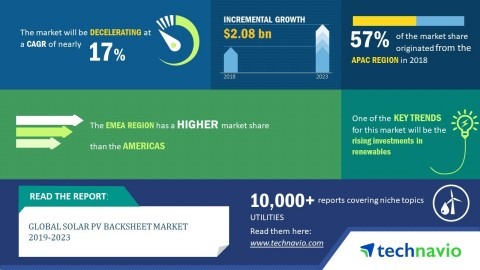 Technavio has released a new market research report on the global solar PV backsheet market for the period 2019-2023. (Graphic: Business Wire)