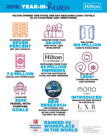 Hilton Enters 100th Year with Record Growth and Industry-Leading Initiatives (Graphic: Business Wire)