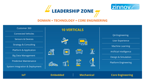 LTTS consolidates its position as Leader across 10 business verticals and 5 new engineering domains in Zinnov Zones 2018 (Graphic: Business Wire)