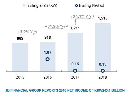 JB Financial Group (KRX:175330) reported full-year 2018 net income of KRW243.1 billion, up 31.4% fro ...