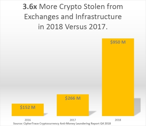 3.6x More Cryptocurrency Stolen in 2018 Versus 2017 According to CipherTrace (Graphic: Business Wire)