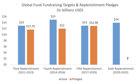 GRAPH: Global Fund Replenishment Goals for Sixth Replenishment (2020-2022) (Graphic: Business Wire)