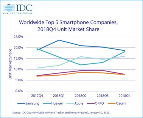 Worldwide Market Share (based on shipments) for the Top 5 Smartphone Companies, 4Q17-4Q18 (preliminary results) (Graphic: Business Wire)