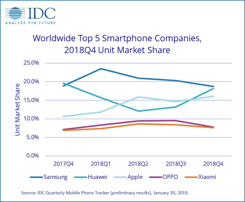 Smartphone Woes Continue with Worldwide Shipments Down 4 9
