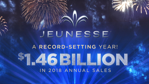 Jeunesse Global finishes 2018 with record annual sales of $1.46B. (Photo: Business Wire)