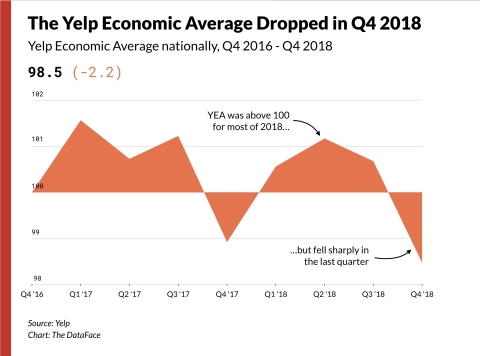 Yelp Economic Average (Graphic: Business Wire)