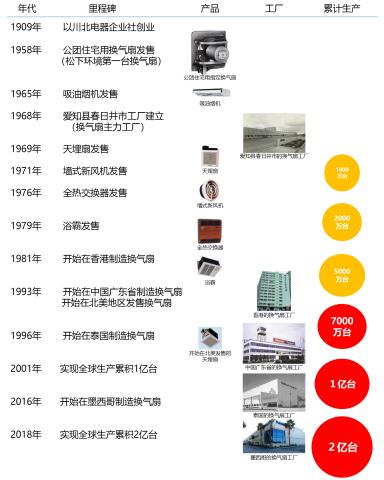 换气扇2亿台的历史 (图示:美国商业资讯)
