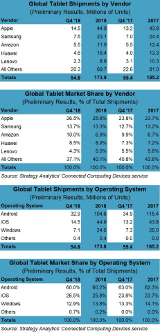 Exhibit 1: Samsung, Apple, Huawei, and Microsoft Win Big in Q4 2018 (1) Exhibit 2: iOS Ends 2018 in Growth for Second Year in a Row (1)