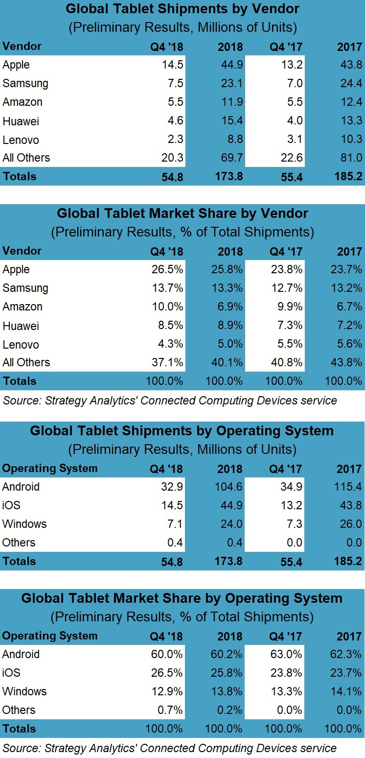 Strategy Analytics: Samsung Breaks 19-Quarter Tablet Decline to Post